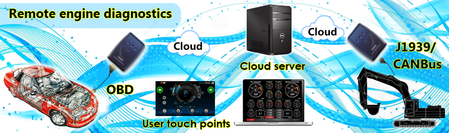 M2M | IoT | Maven Systems, India